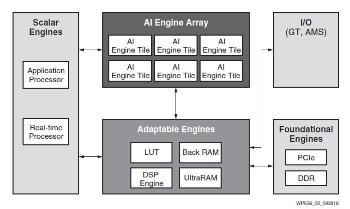 Xilinx Versal AI Core ACAP For AI Inferencing