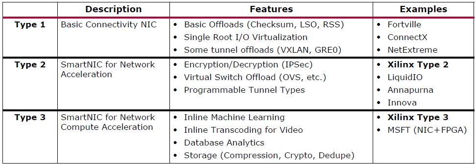 Xilinx Types Of Network Cards