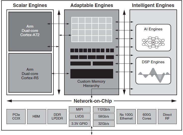 Xilinx Versal ACAP Functional Diagram