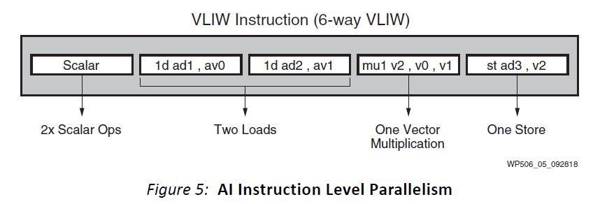 Xilinx Versal AI Engine 6 Way VLIW
