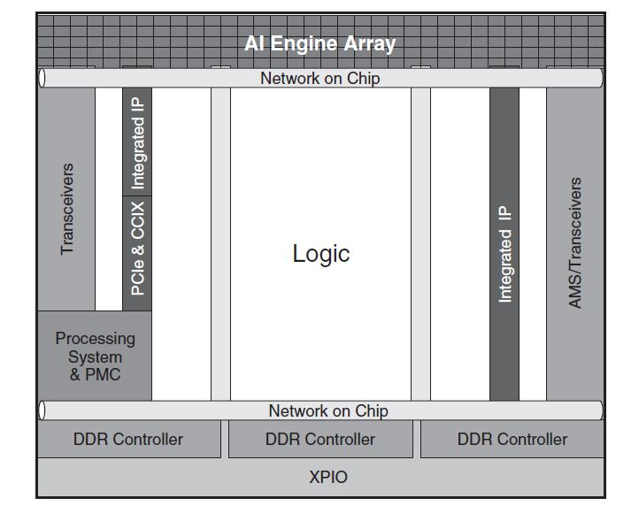 Xilinx Versal AI Engine Diagram