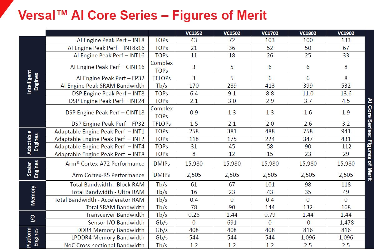 Xilinx Versal AI Engine Performance 1