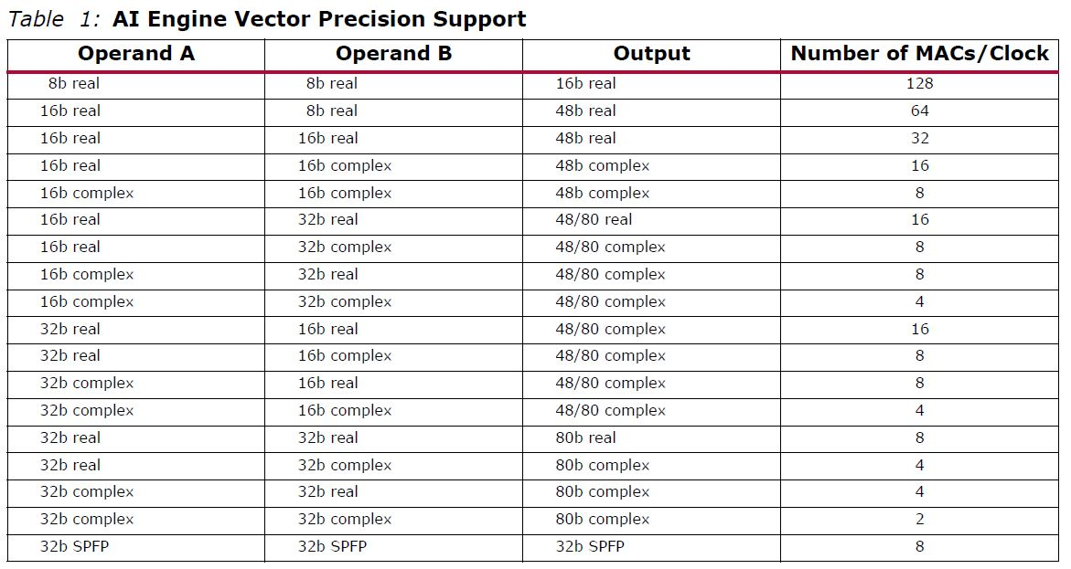 Xilinx Versal AI Engine Precision Support