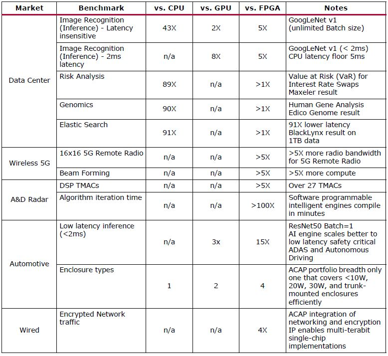 Xilinx Versal Performance Table At Launch