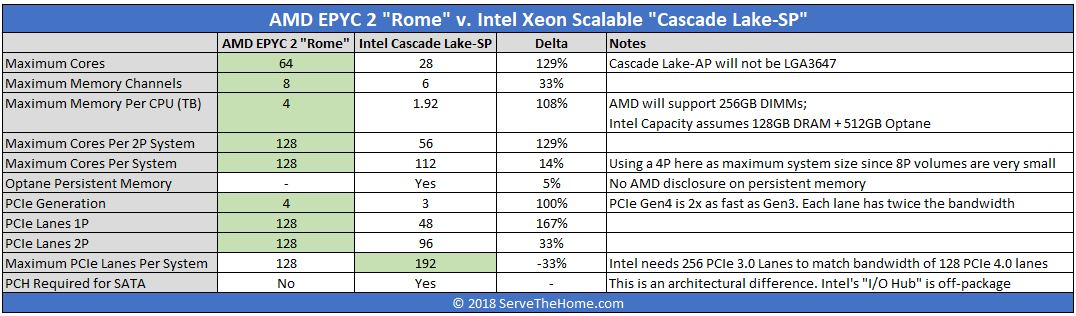 AMD EPYC 2 Rome V. Intel Xeon Scalable Cascade Lake SP November 2018 Disclosures