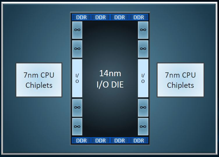 AMD EPYC Rome IO Hub Next Horizon