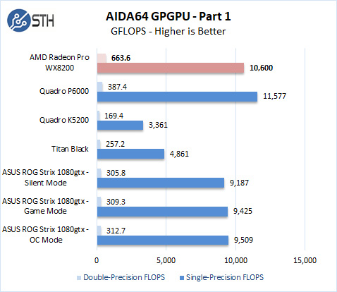 AMD Radeon Pro WX 8200 AIDA64 GPGPU Part 1