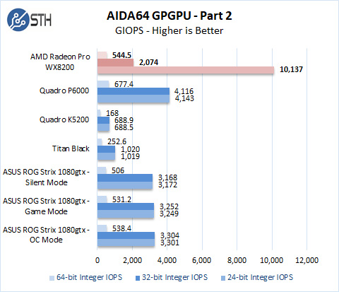 AMD Radeon Pro WX 8200 AIDA64 GPGPU Part 2