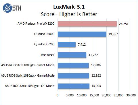 AMD Radeon Pro WX 8200 LuxMark
