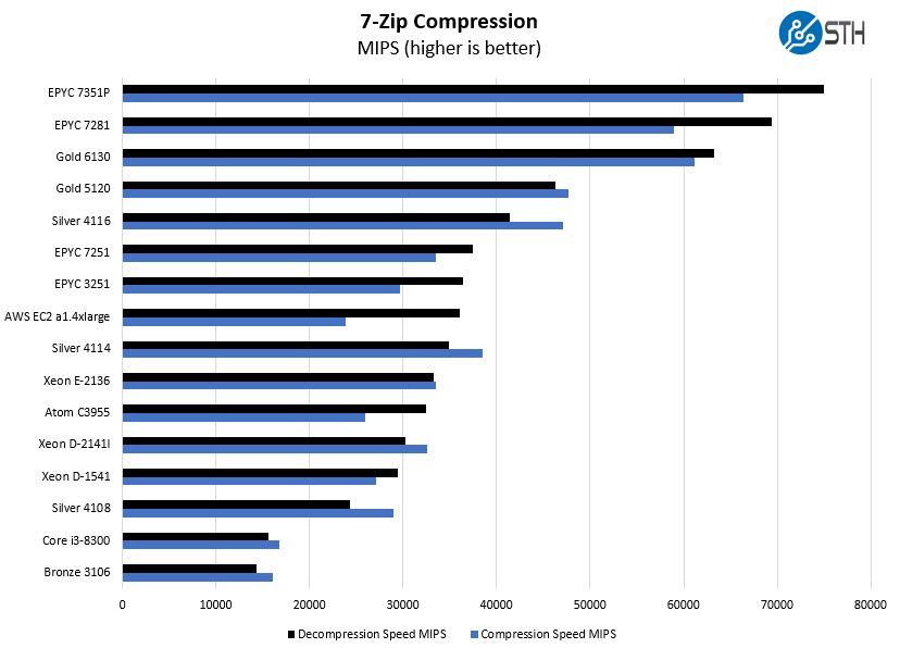 AWS A1.4xlarge Graviton V Intel Xeon AMD EPYC 7zip Benchmark