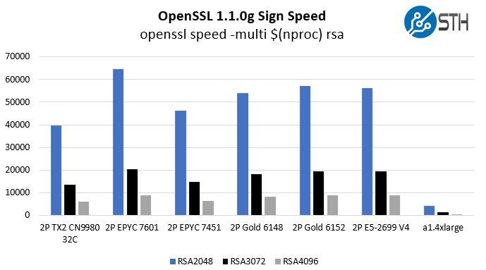 AWS A1.4xlarge Graviton V Intel Xeon AMD EPYC ThunderX2 OpenSSL Sign