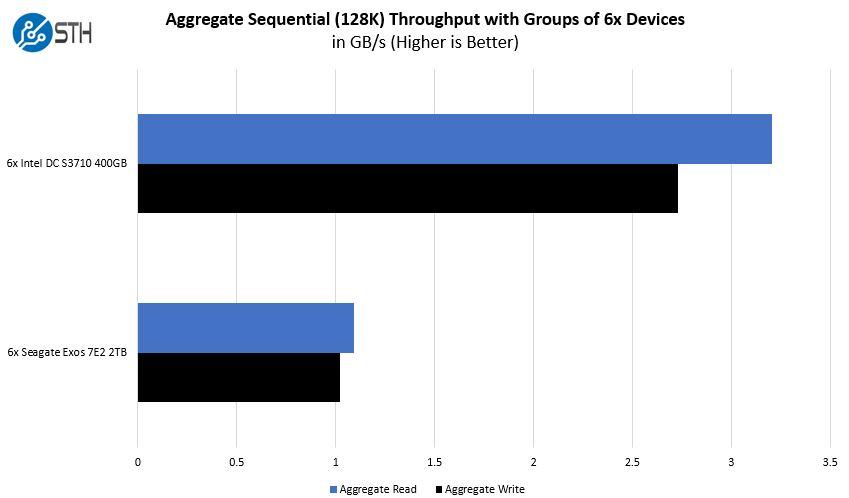 Gigabyte H261 Z60 Storage Performance