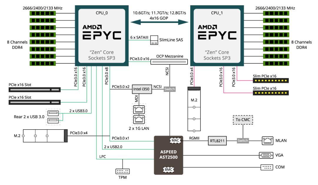 Gigabyte MZ61 HD0 Block Diagram
