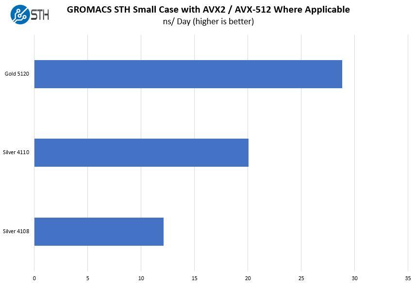 HPE ProLiant ML110 Gen10 GROMACS STH Small Case