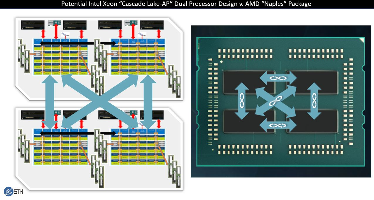 Intel Cascade Lake AP Xeon UPI Package Topology Speculation And AMD Naples
