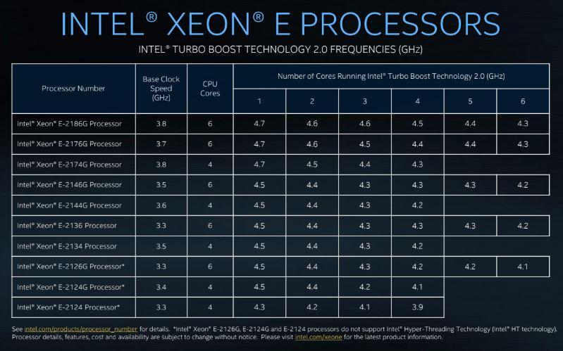 Intel Xeon E 2100 Per Core Turbo Frequencies