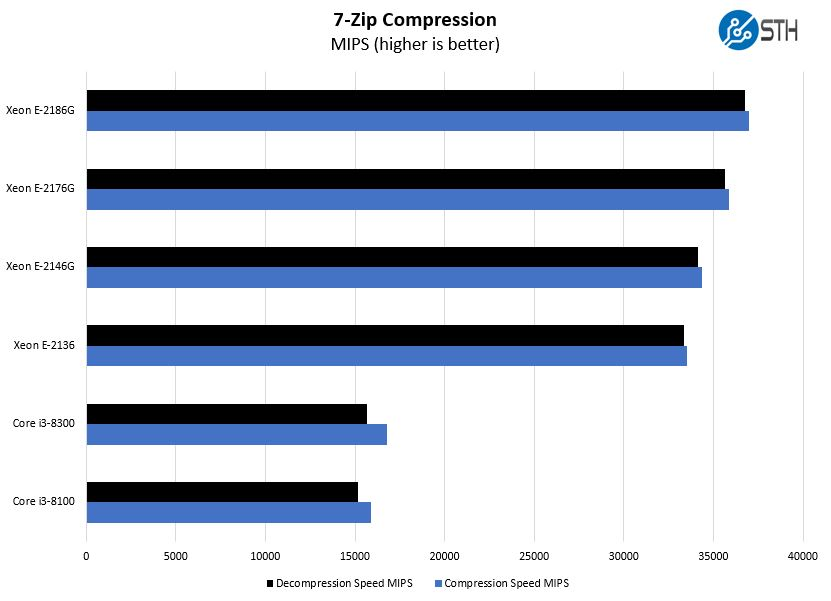 Intel Xeon E 2100 And Core I3 8000 7zip Compression Benchmark