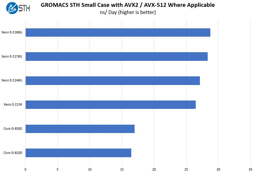 Intel Xeon E 2100 And Core I3 8000 GROMACS STH Small Case Benchmark