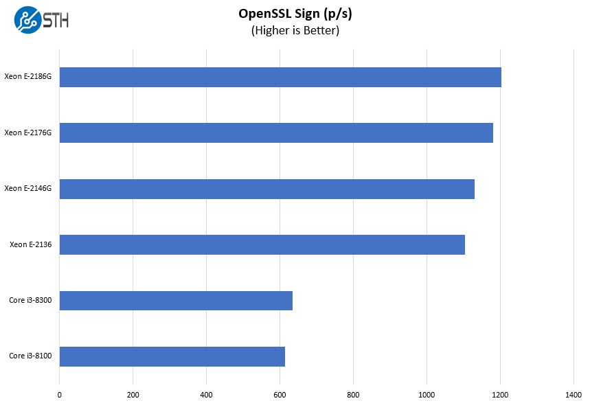 Intel Xeon E 2100 And Core I3 8000 OpenSSL Sign Benchmark