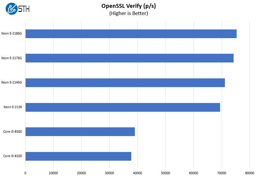 Intel Xeon E 2100 And Core I3 8000 OpenSSL Verify Benchmark