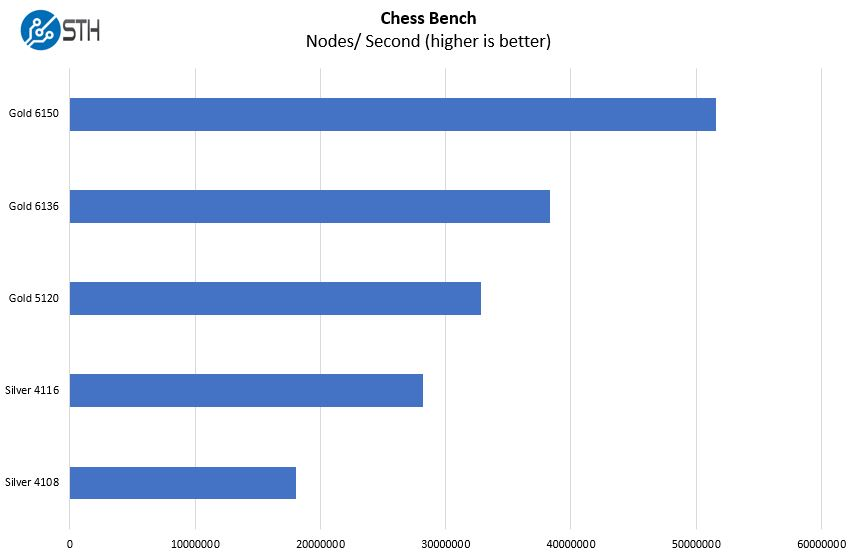 Lenovo ThinkSystem SR650 Chess Benchmark