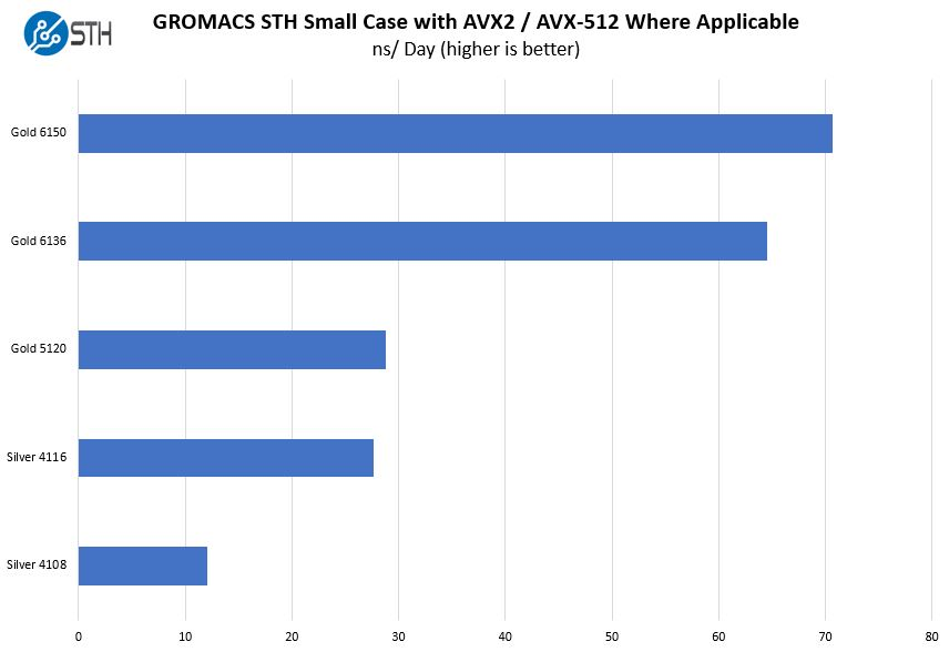 Lenovo ThinkSystem SR650 GROMACS STH Small Case Benchmark