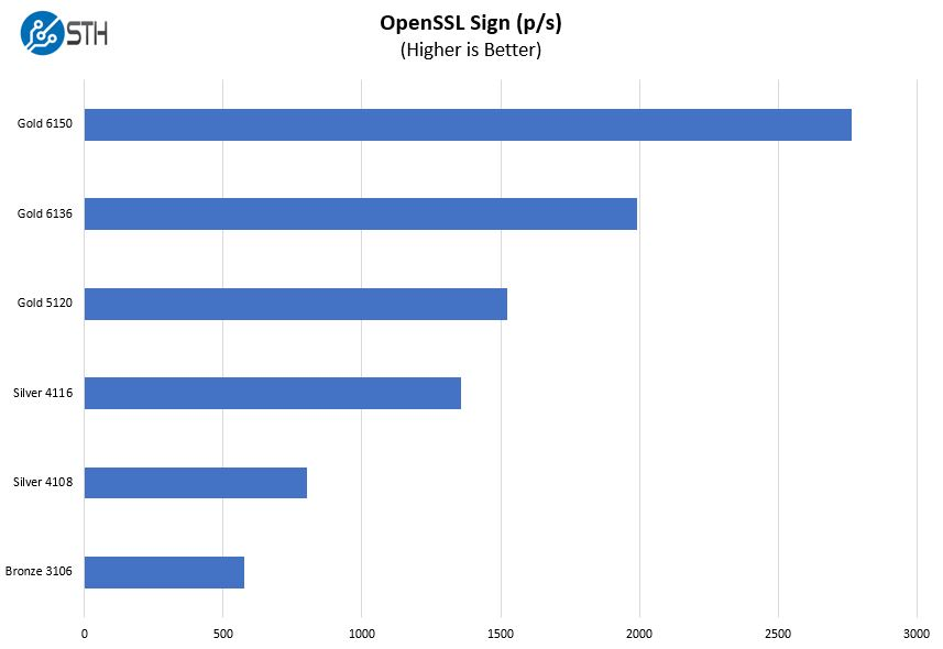 Lenovo ThinkSystem SR650 OpenSSL Sign Benchmark