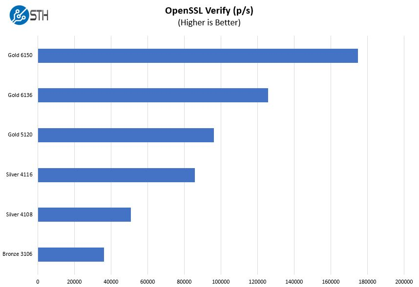 Lenovo ThinkSystem SR650 OpenSSL Verify Benchmark