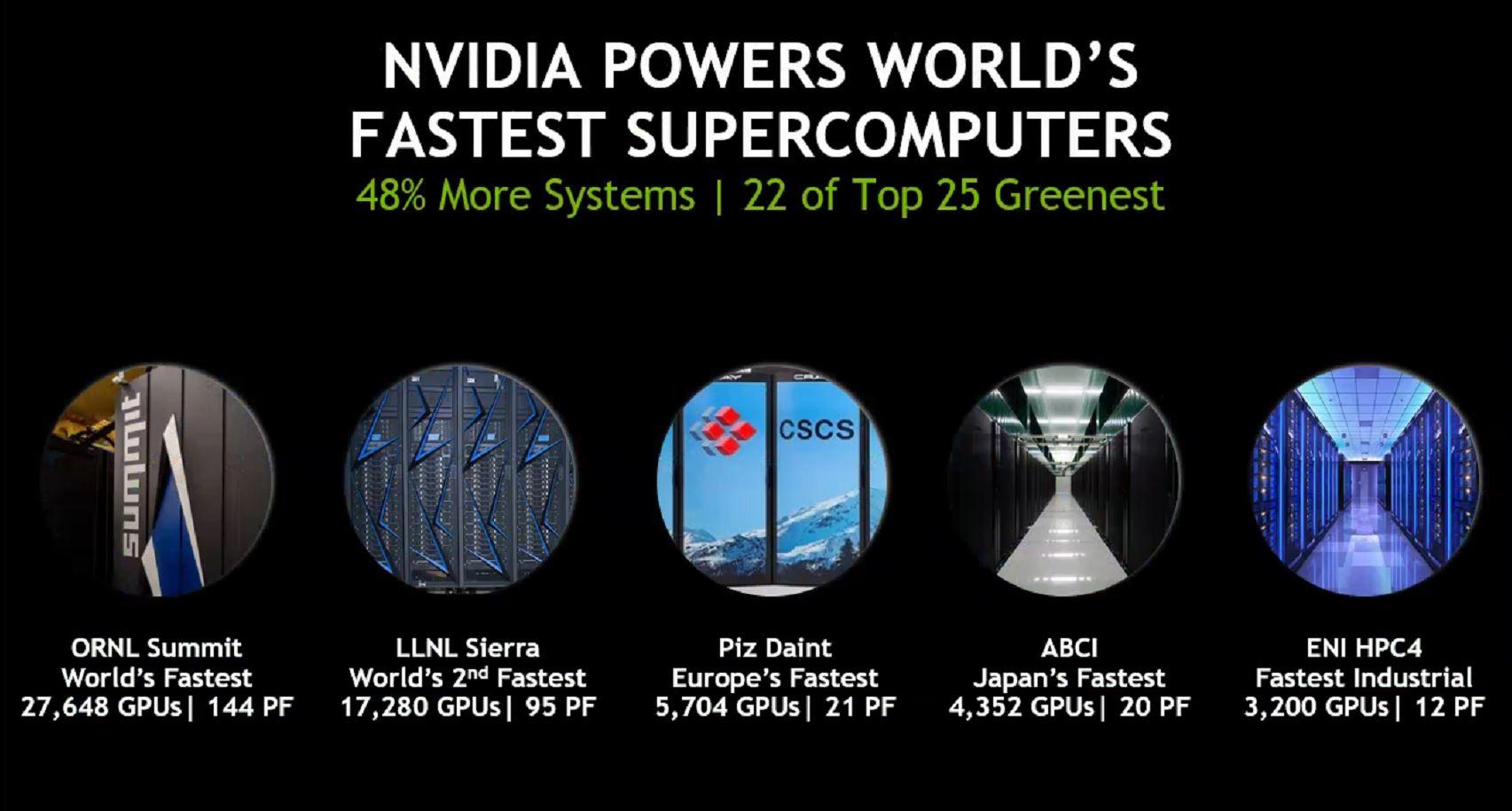 NVIDIA Top500 Supercomputer Gains