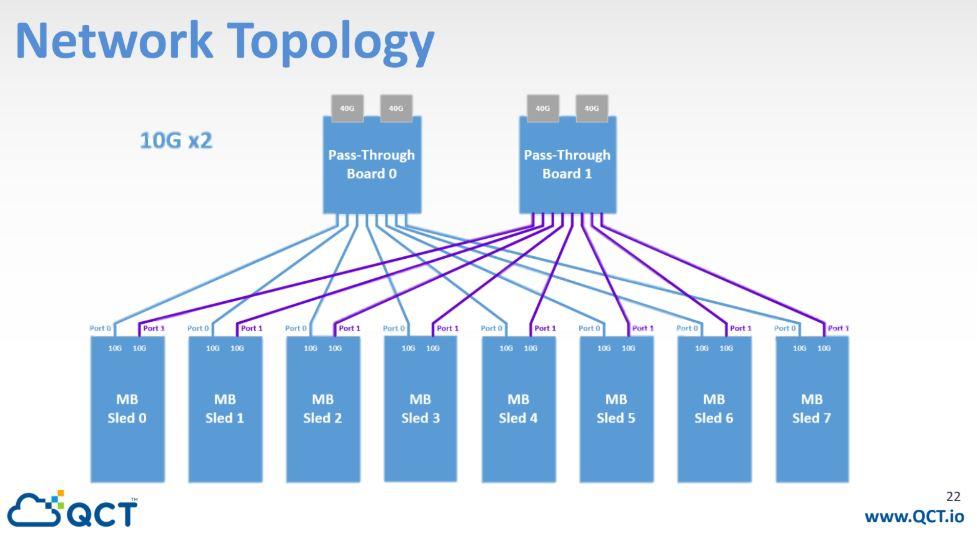QCT QuantaMicro X11C 8N Network Topology