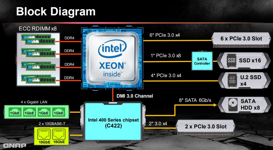 QNAP TS 2888X Block Diagram