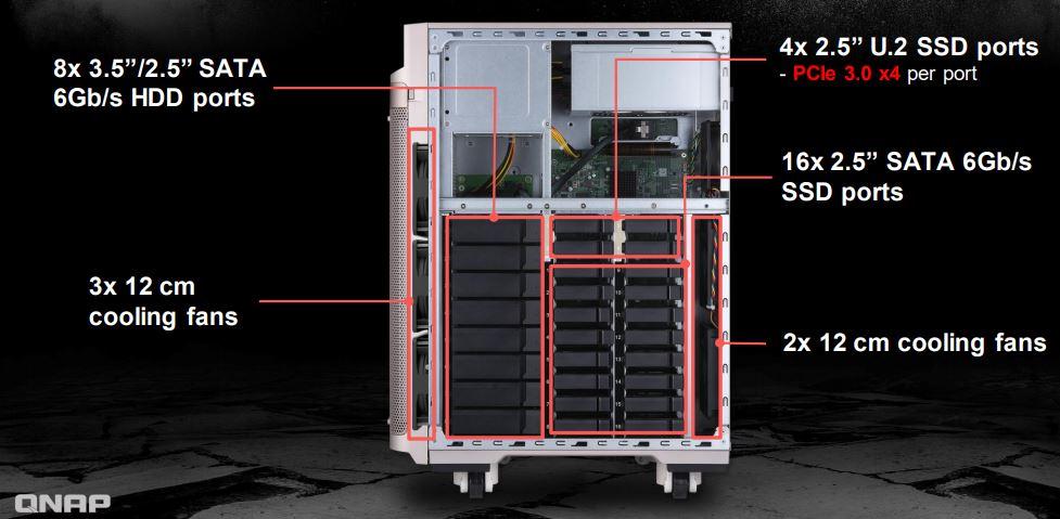QNAP TS 2888X Storage