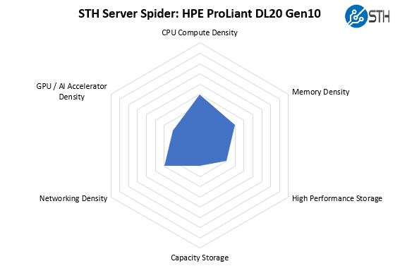 STH Server Spider HPE ProLiant DL20 Gen10
