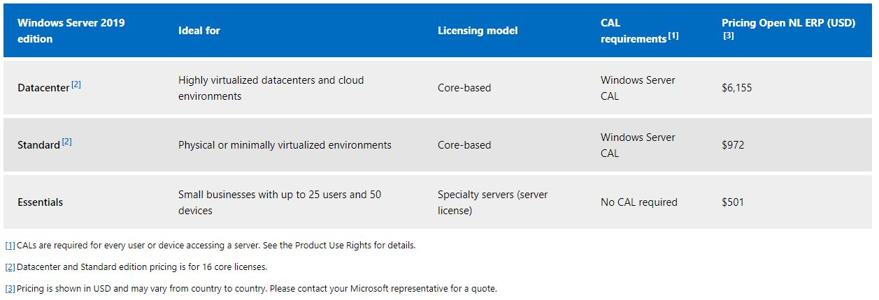 Windows Server 2019 Pricing