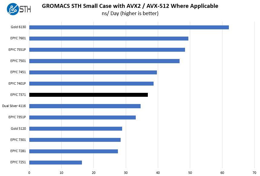 AMD EPYC 7371 GROMACS STH Small Benchmark