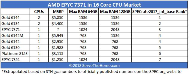 AMD EPYC 7371 Impact On The 16 Core Server Market