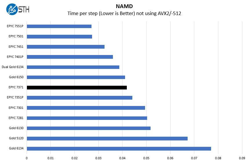 AMD EPYC 7371 NAMD Benchmarks