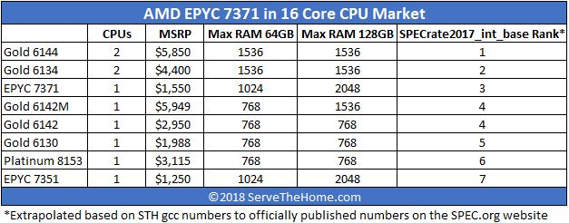 AMD EPYC 7371 In 16 Core CPU Market Updated With Price