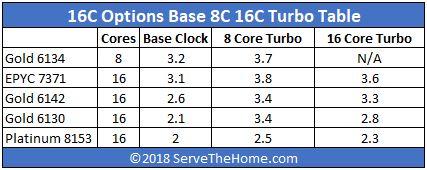 AMD EPYC 7371 V Intel Turbo Table