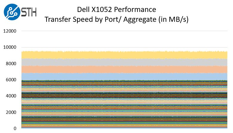 Dell Networking X1052 Performance