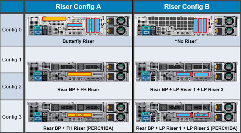 Dell PowerEdge R740xd2 Riser Configuration Options