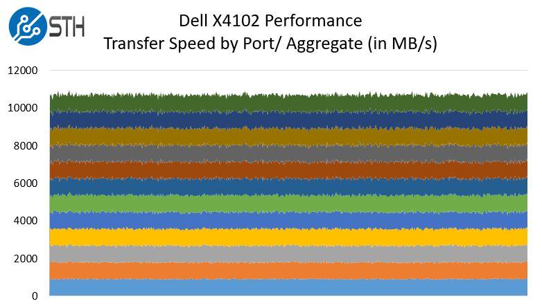 Dell X4012 Iperf3 Performance - ServeTheHome
