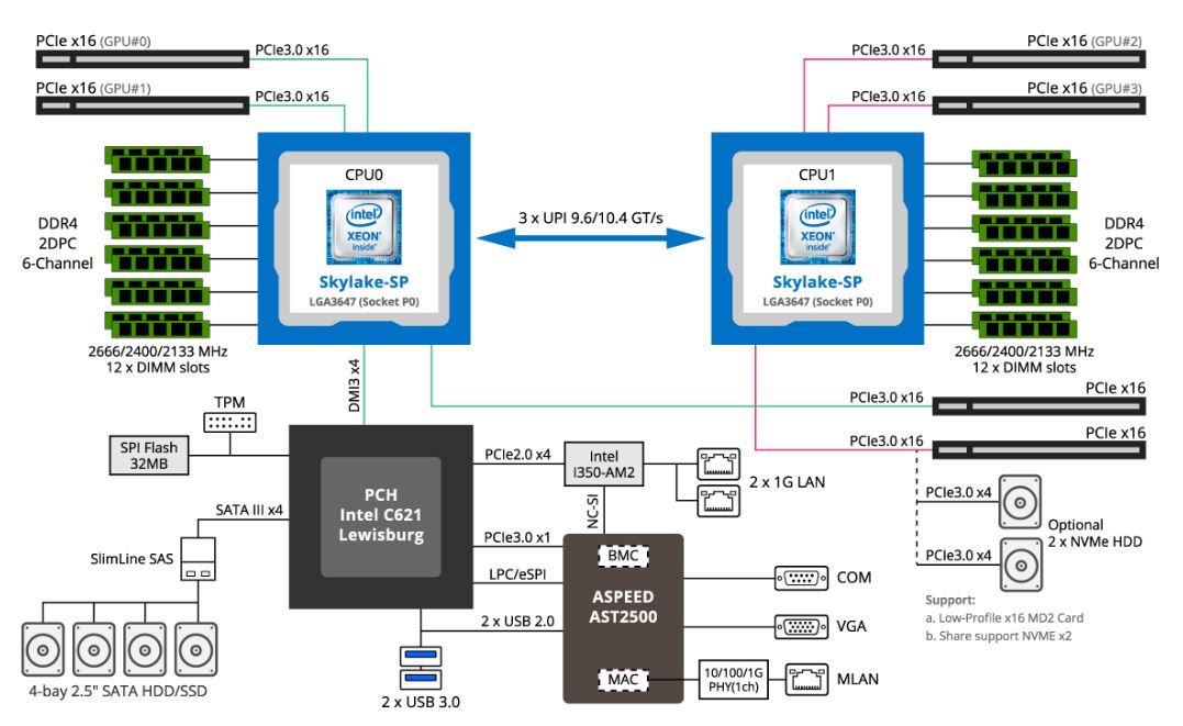 Gigabyte G191 H44 Block Diagram
