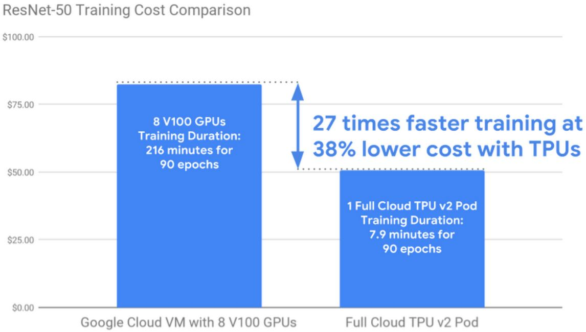 Google Enables Low-Cost and Fast TPU v2 Pod Training in GCP