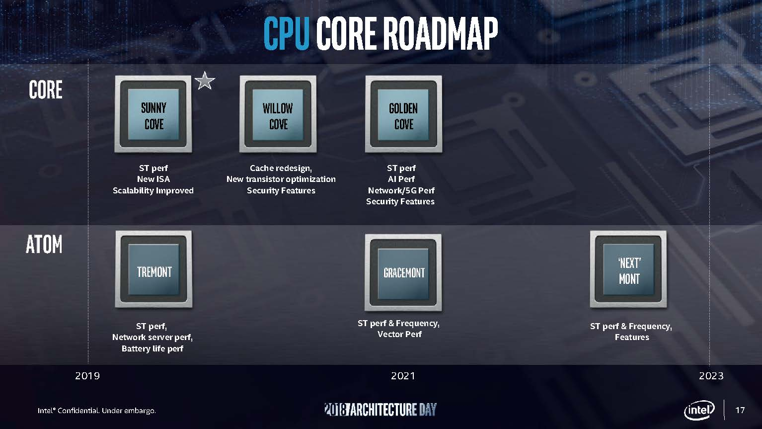 Intel Architecture Day 2018 CPU Core Roadmap