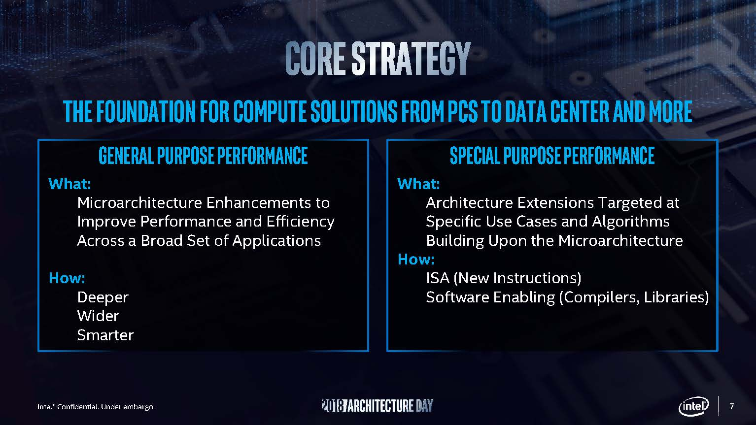 Intel Architecture Day 2018 CPU Core Strategy