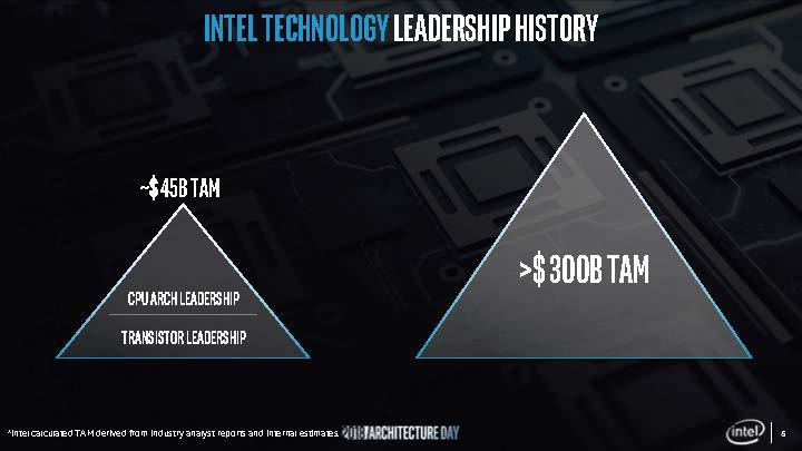 Intel One API to Rule Them All Is Much Needed to Expand TAM