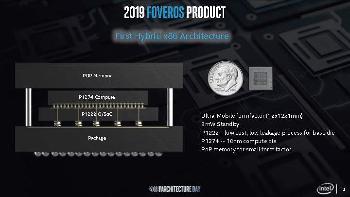 Intel Foveros 2019 Product