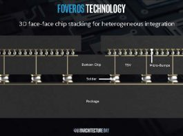 Intel Foveros System Integration 5 How It Works B