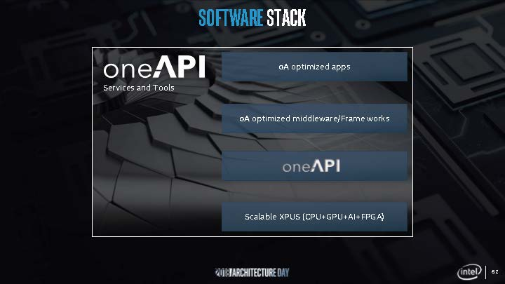 Intel One API Software Stack